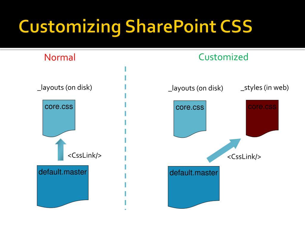 Customizing SharePoint CSS