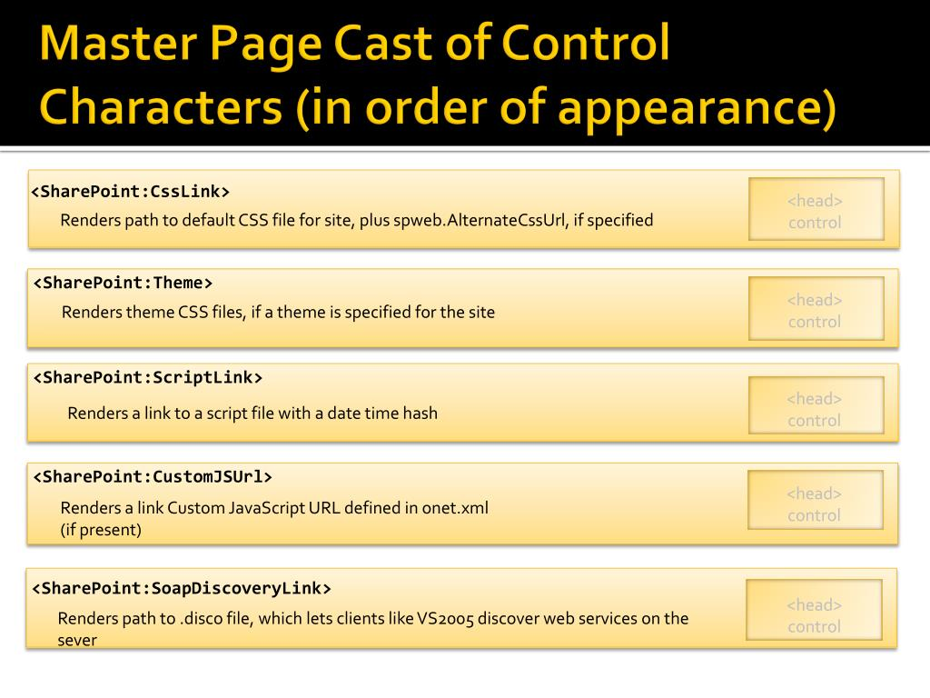 Master Page Cast of Control Characters