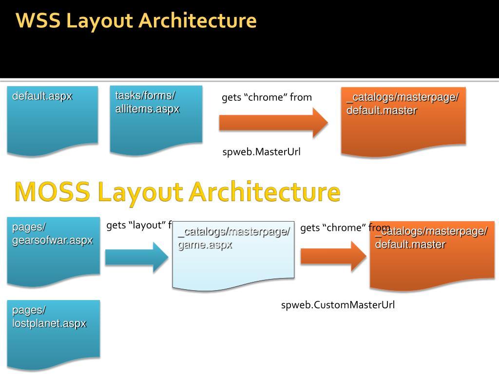 WSS Layout Architecture