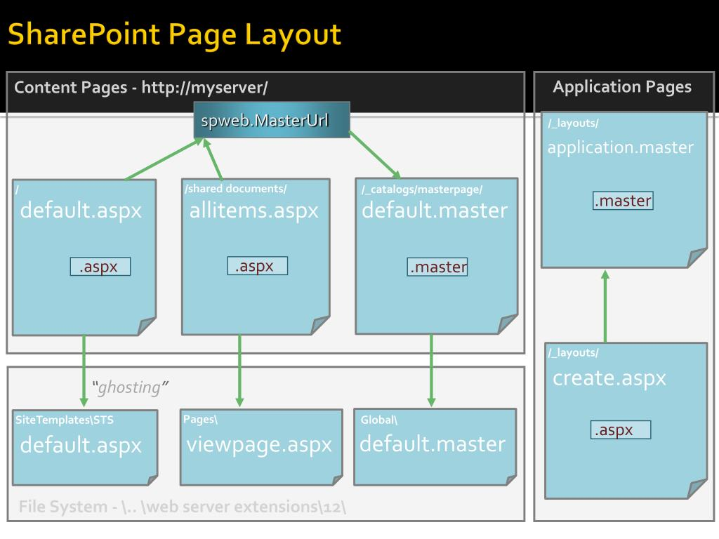 SharePoint Page Layout
