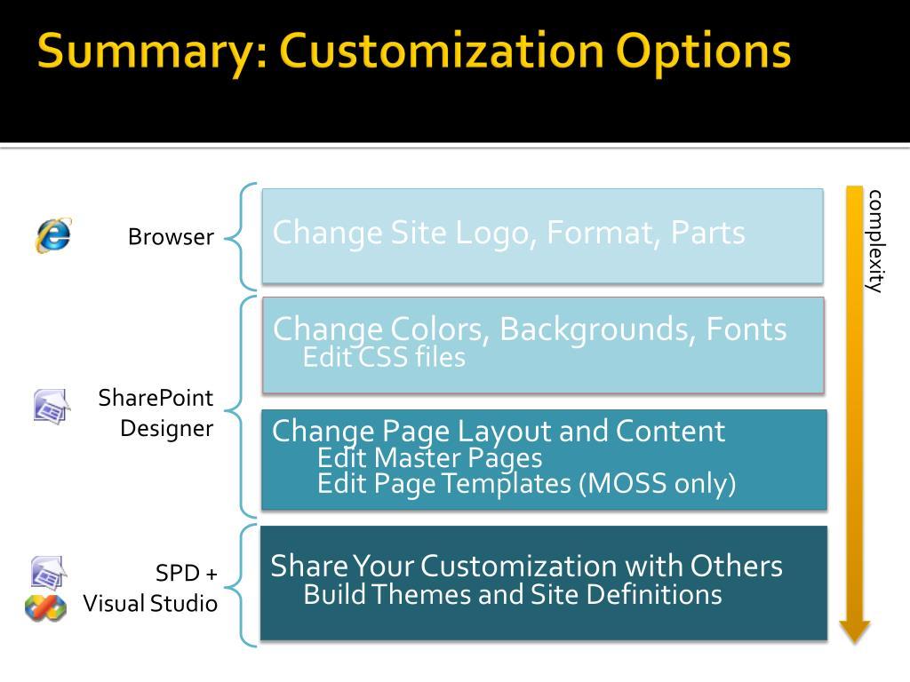 Summary: Customization Options