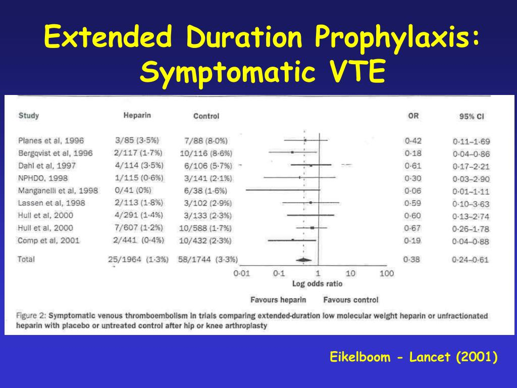 Extended Duration Prophylaxis: Symptomatic VTE