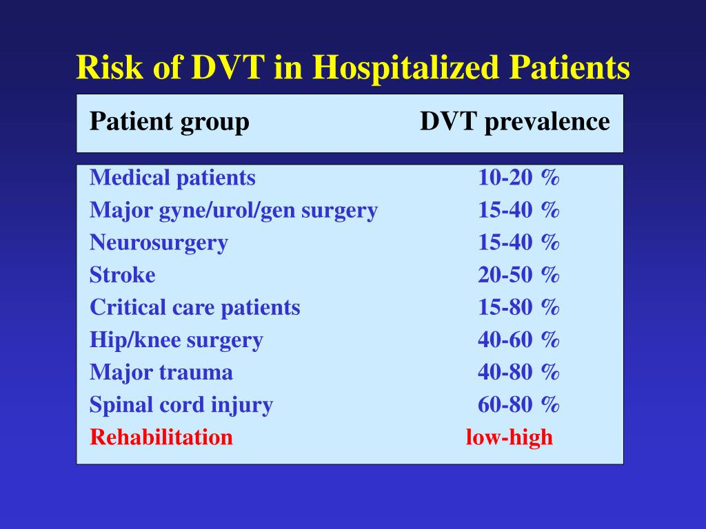 Risk of DVT in Hospitalized Patients