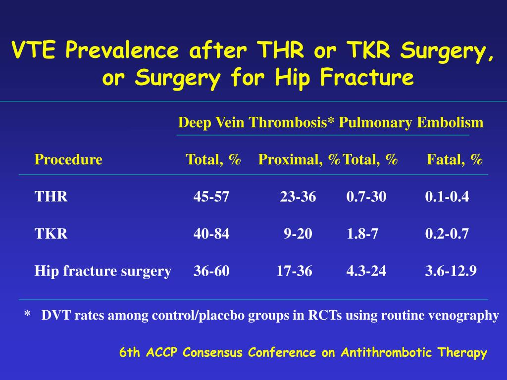 VTE Prevalence after THR or TKR Surgery,
