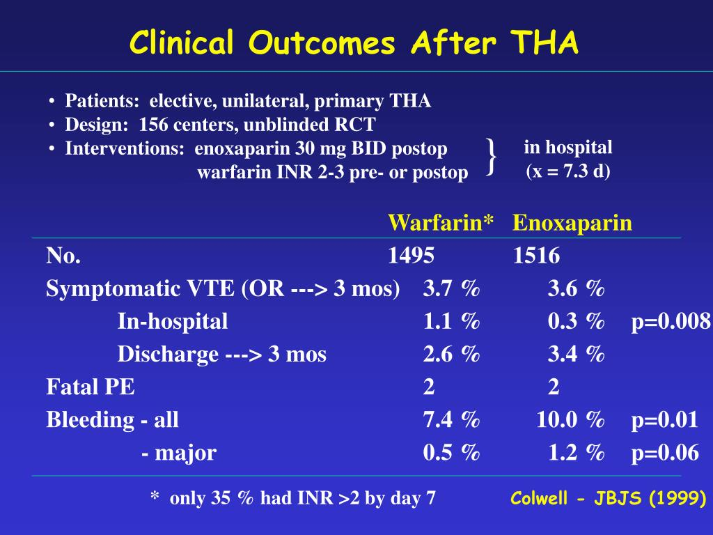 Clinical Outcomes After THA