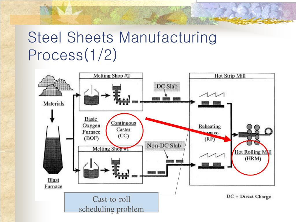 Steel Sheets Manufacturing Process(1/2)