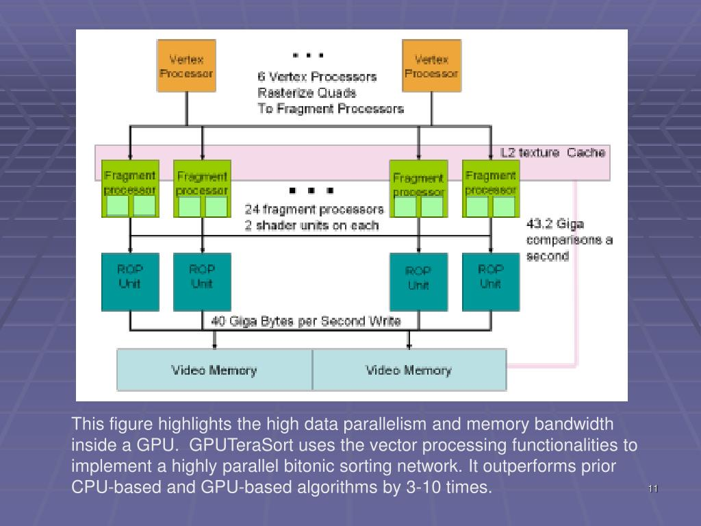 This figure highlights the high data parallelism and memory bandwidth inside a GPU.  GPUTeraSort uses the vector processing functionalities to implement a highly parallel bitonic sorting network. It outperforms prior CPU-based and GPU-based algorithms by 3-10 times.