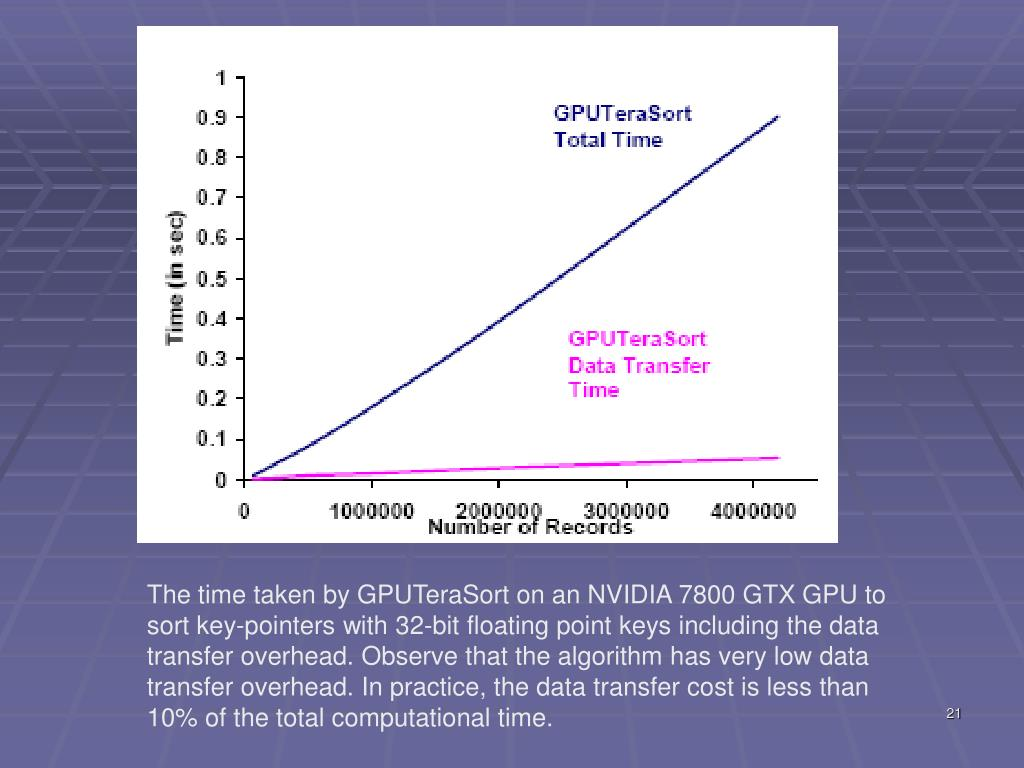 The time taken by GPUTeraSort on an NVIDIA 7800 GTX GPU to sort key-pointers with 32-bit floating point keys including the data transfer overhead. Observe that the algorithm has very low data transfer overhead. In practice, the data transfer cost is less than 10% of the total computational time.