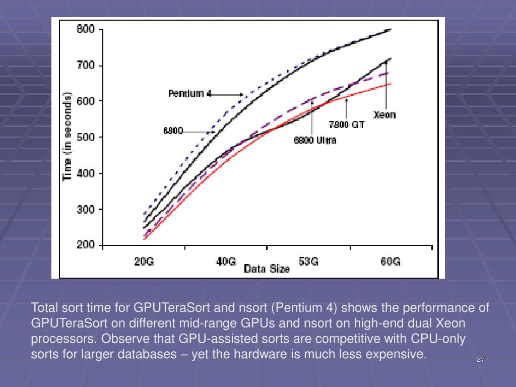 Total sort time for GPUTeraSort and nsort (Pentium 4) shows the performance of GPUTeraSort on different mid-range GPUs and nsort on high-end dual Xeon processors. Observe that GPU-assisted sorts are competitive with CPU-only sorts for larger databases – yet the hardware is much less expensive.