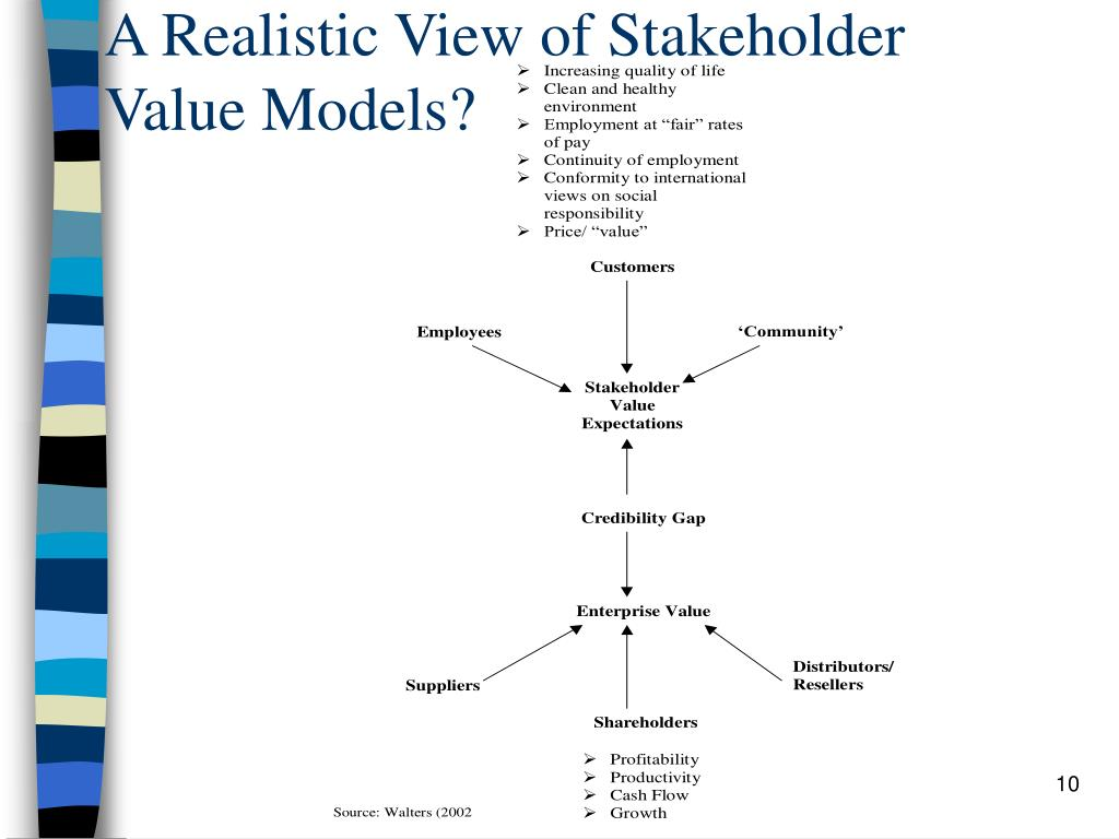 A Realistic View of Stakeholder Value Models?