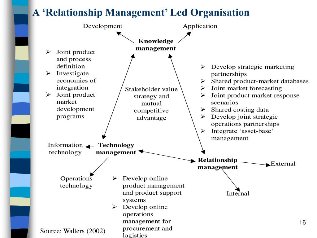 A 'Relationship Management' Led Organisation