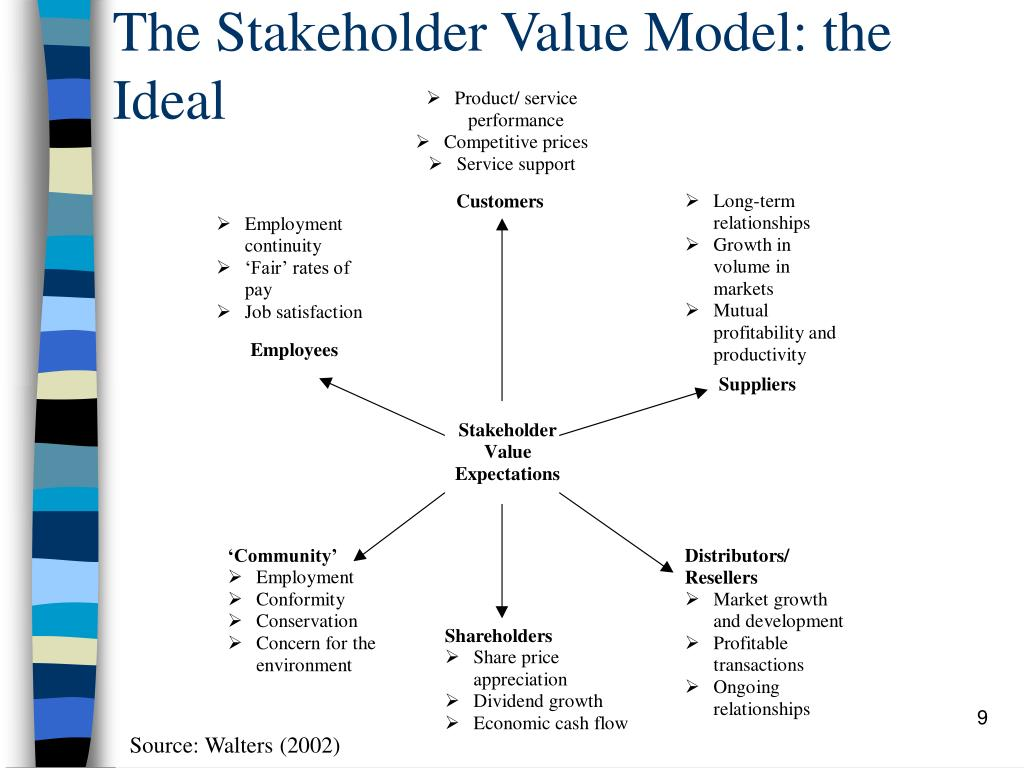 The Stakeholder Value Model: the Ideal