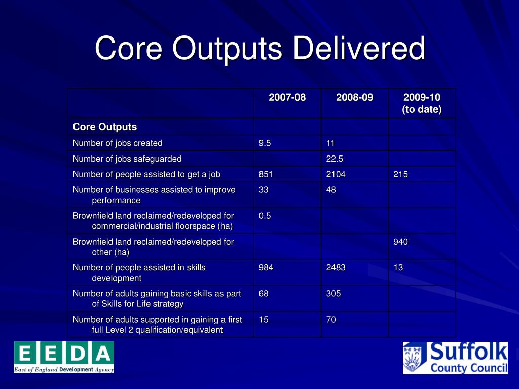 Core Outputs Delivered