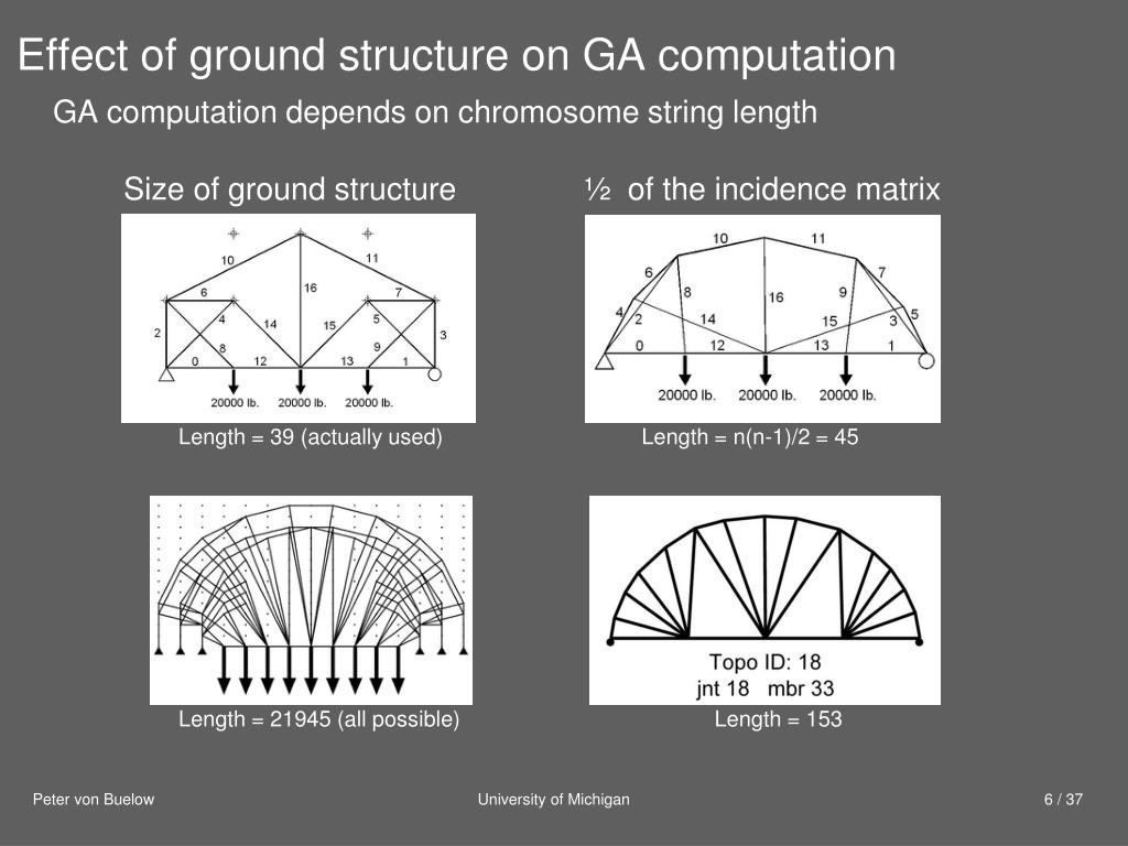 Effect of ground structure on GA computation