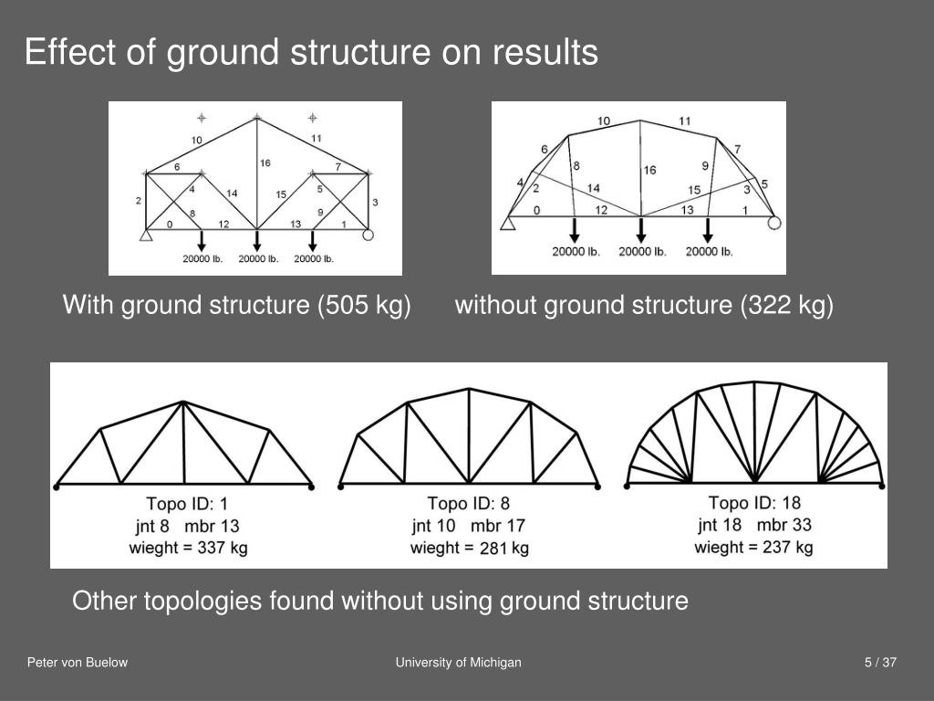 Effect of ground structure on results