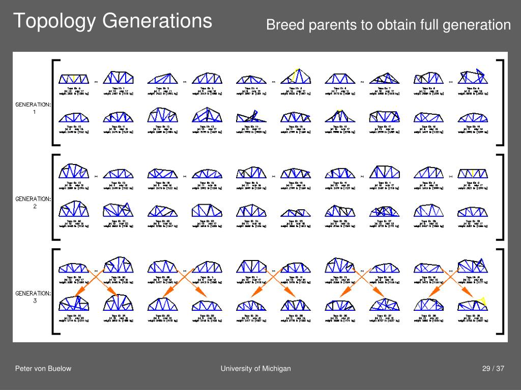 Topology Generations