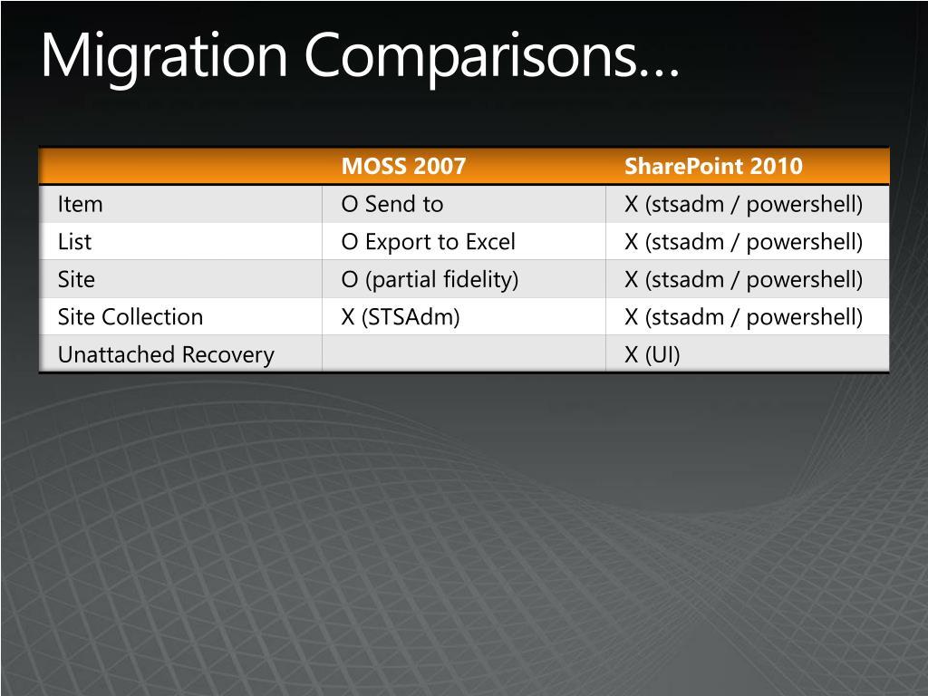 Migration Comparisons…