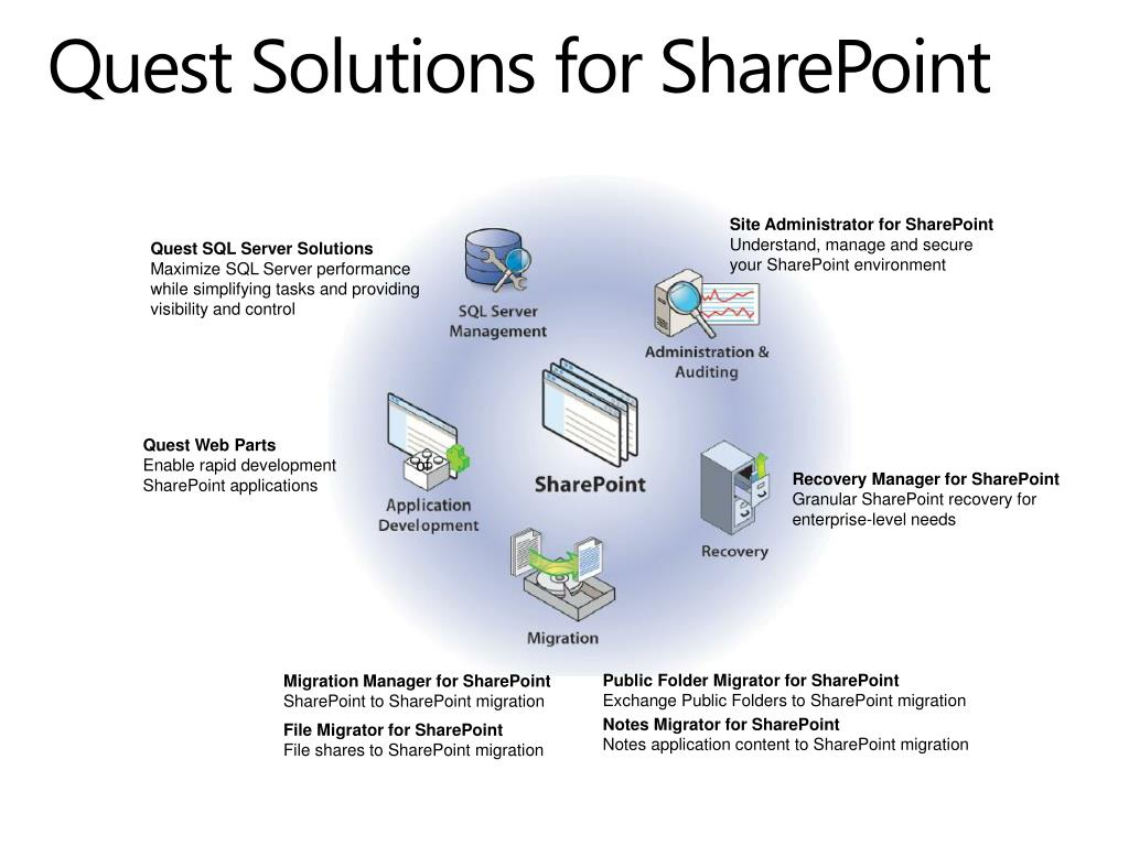 Quest Solutions for SharePoint