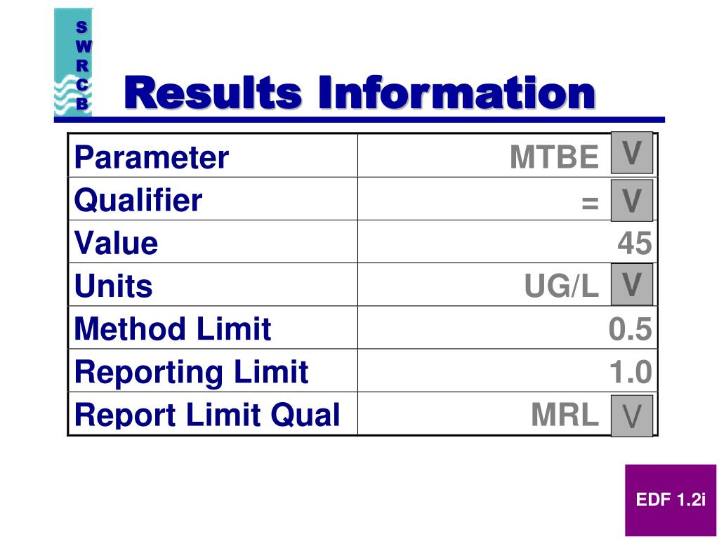 Results Information