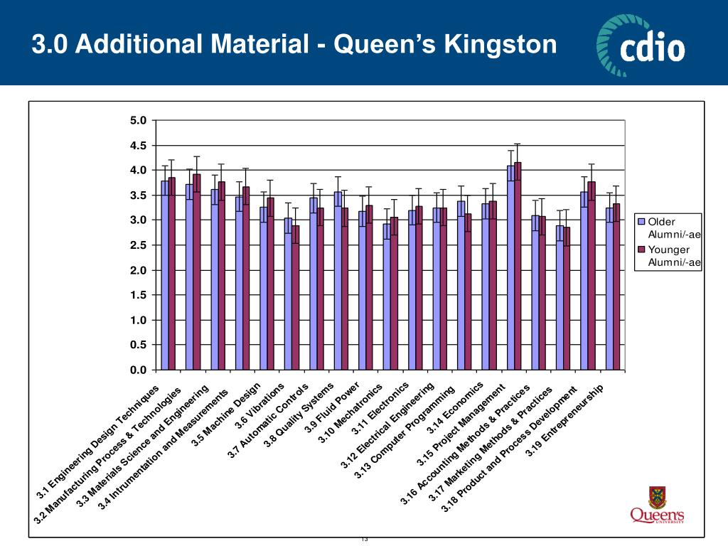 3.0 Additional Material - Queen's Kingston