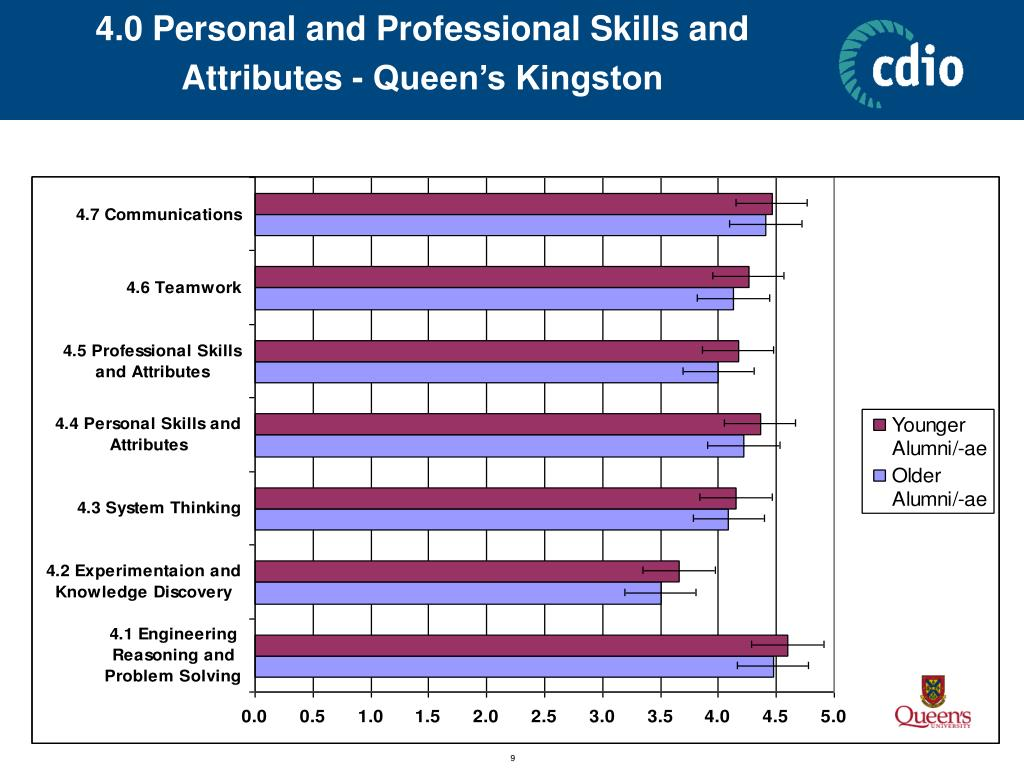 4.0 Personal and Professional Skills and Attributes - Queen's Kingston
