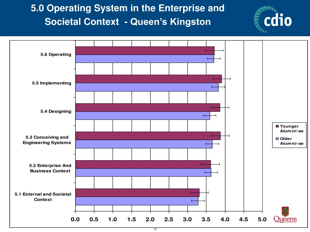 5.0 Operating System in the Enterprise and Societal Context  - Queen's Kingston