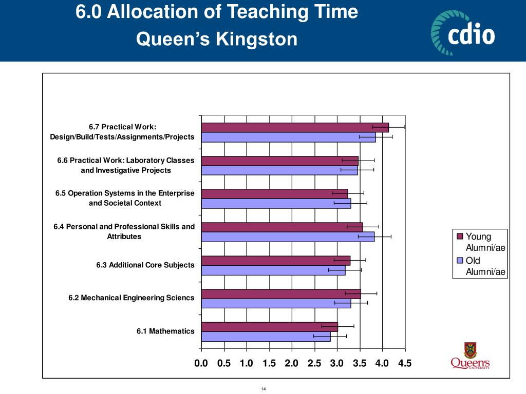 6.0 Allocation of Teaching Time            Queen's Kingston