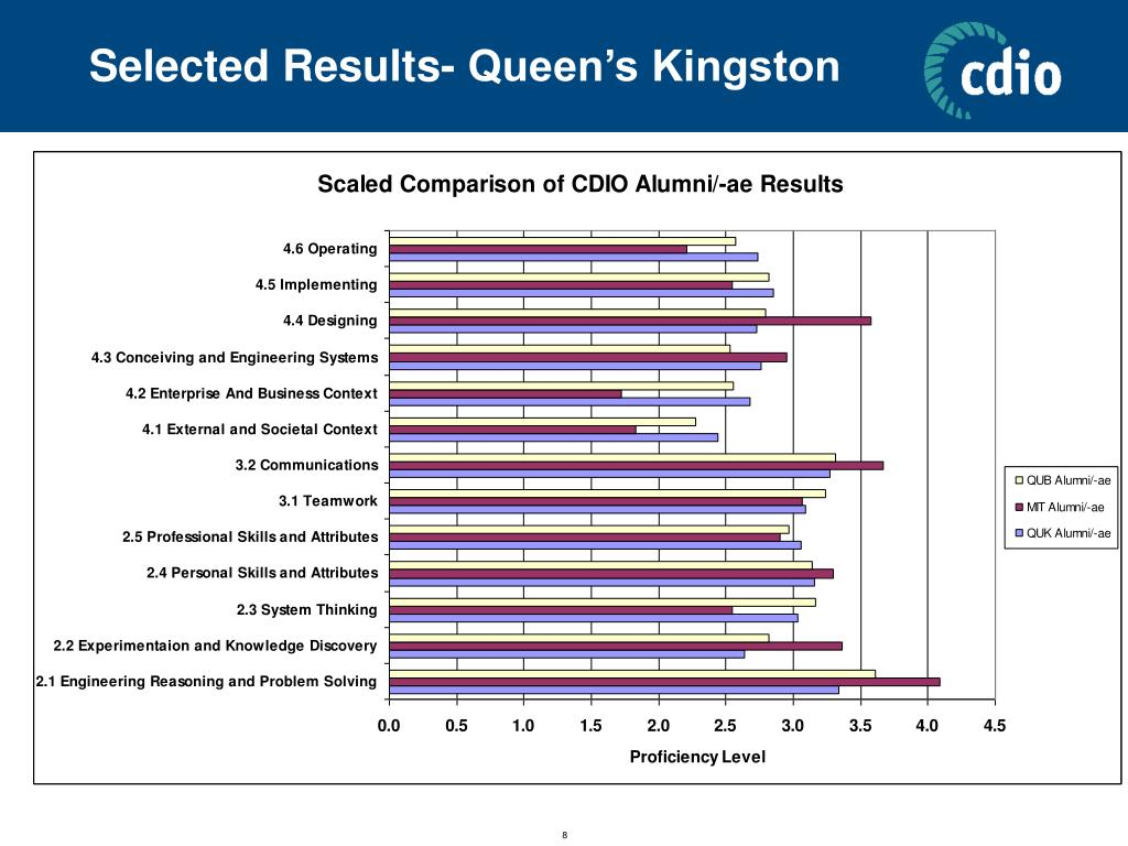 Selected Results- Queen's Kingston