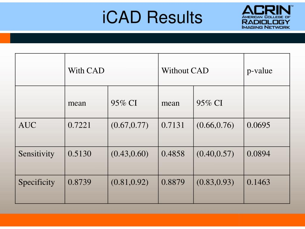 iCAD Results