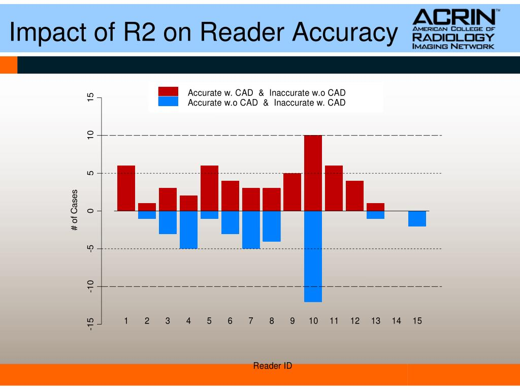 Impact of R2 on Reader Accuracy