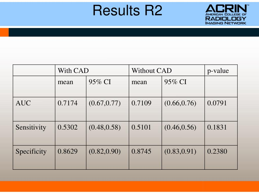 Results R2
