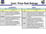 cost price risk ratings
