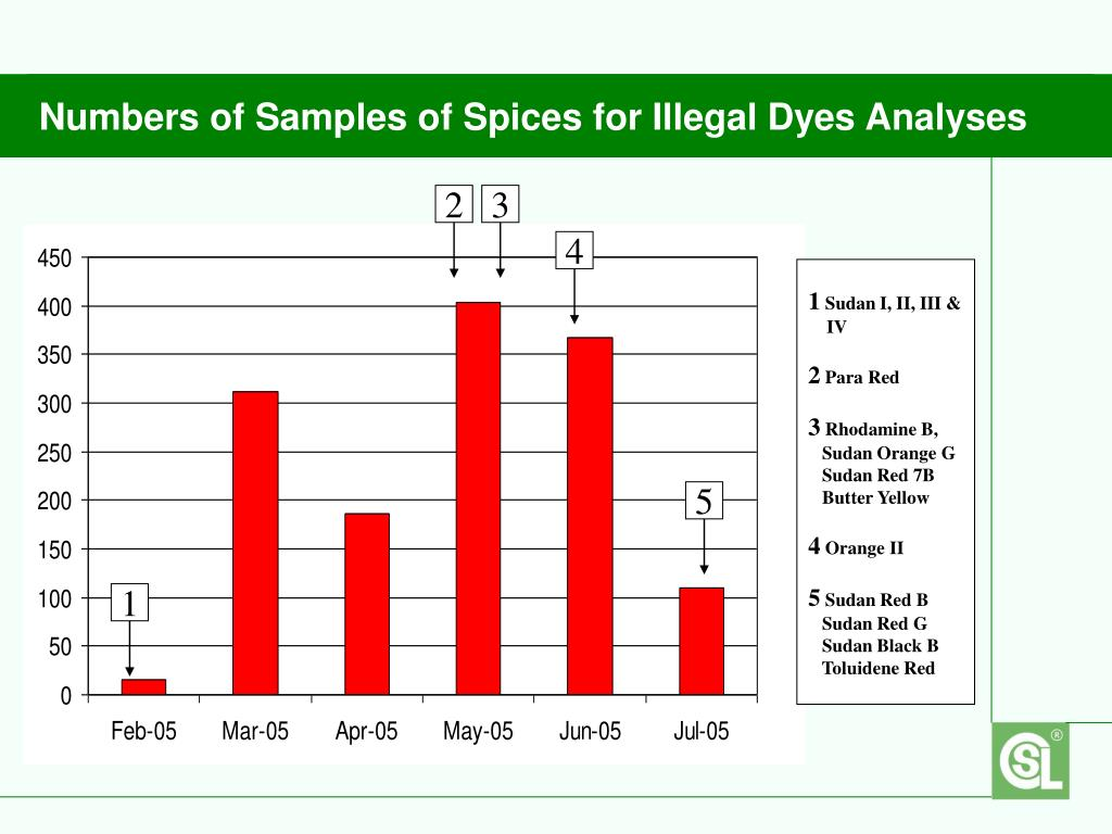 Numbers of Samples of Spices for Illegal Dyes Analyses