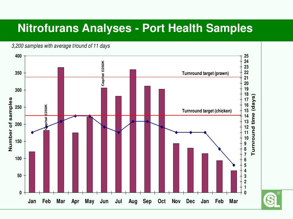Nitrofurans Analyses - Port Health Samples