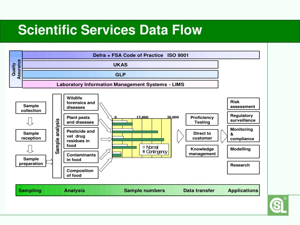 Scientific Services Data Flow