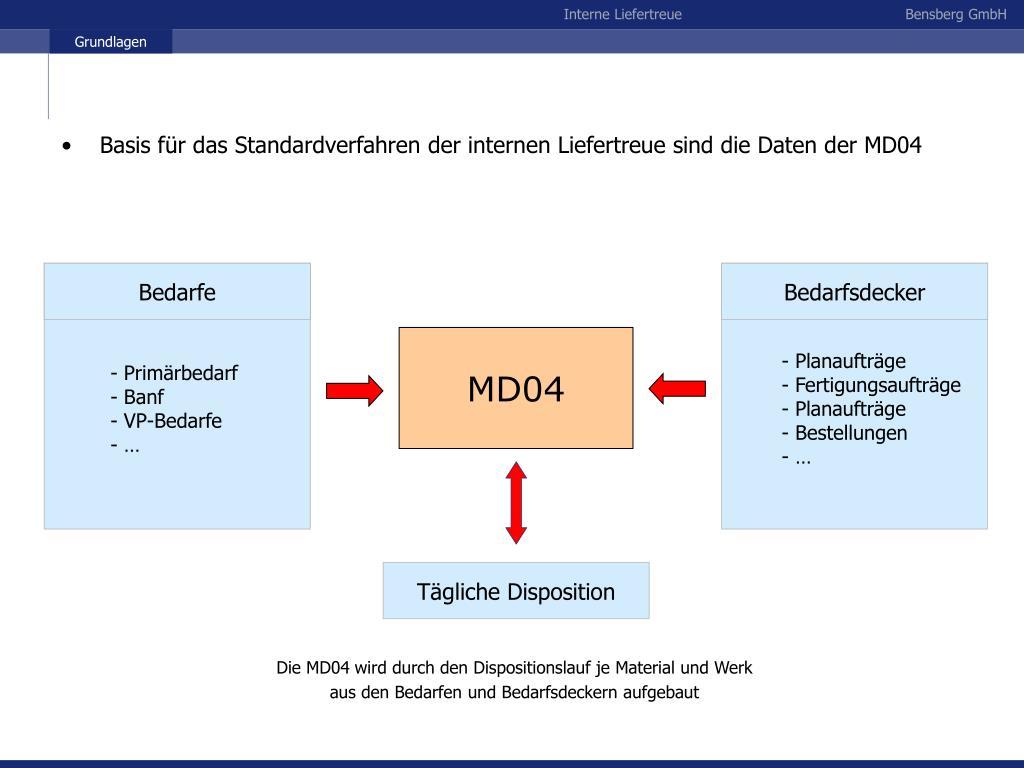 Basis für das Standardverfahren der internen Liefertreue sind die Daten der MD04