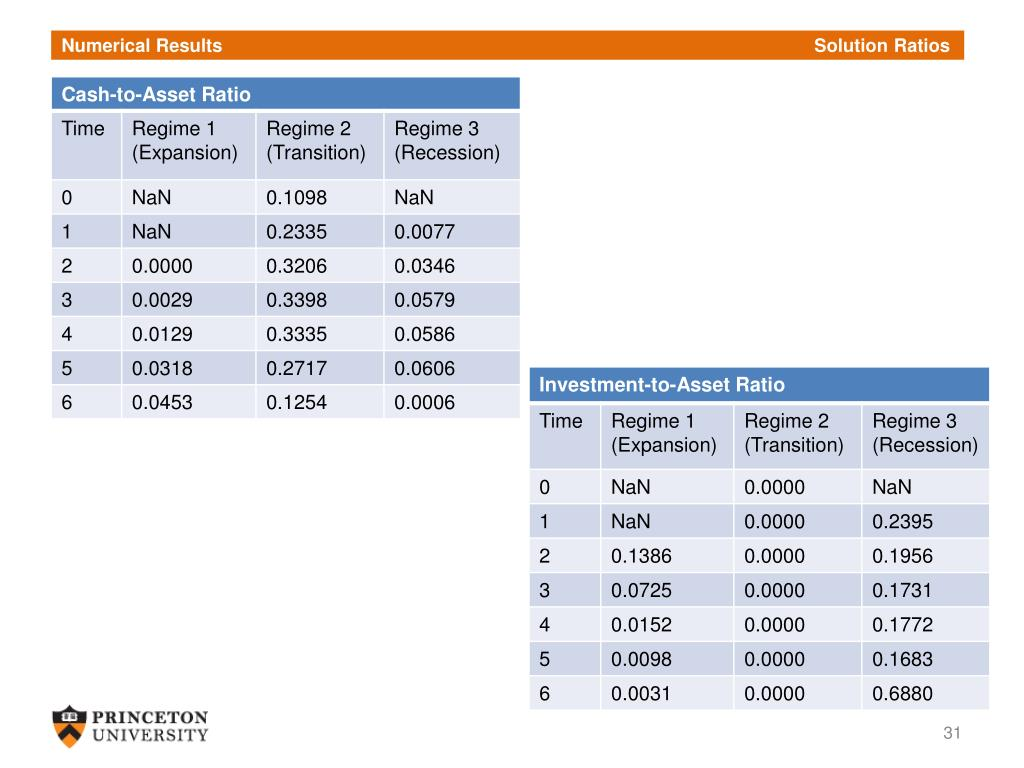 Numerical Results       Solution Ratios