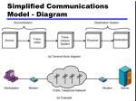 simplified communications model diagram