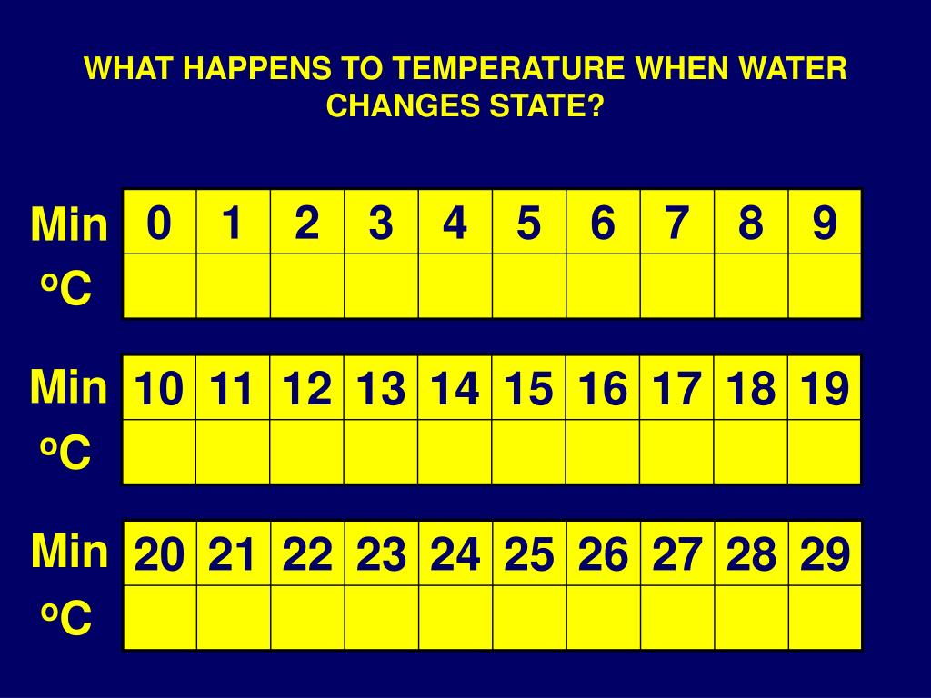 WHAT HAPPENS TO TEMPERATURE WHEN WATER CHANGES STATE?