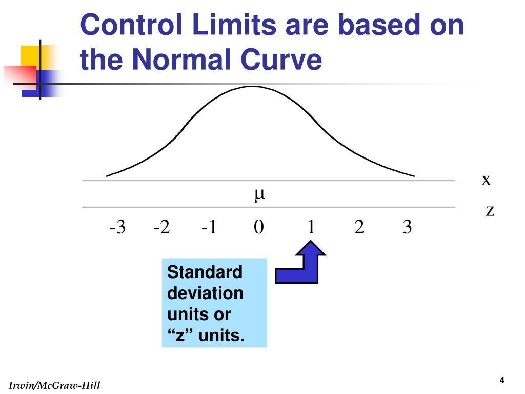 Control Limits are based on the Normal Curve