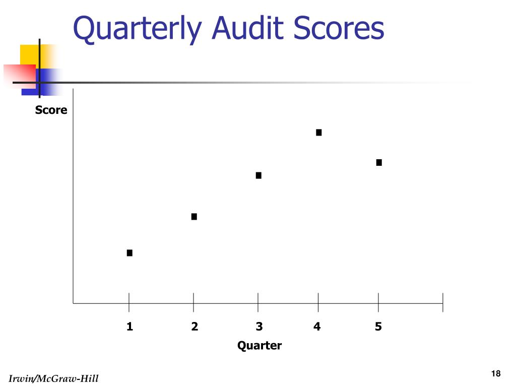 Quarterly Audit Scores