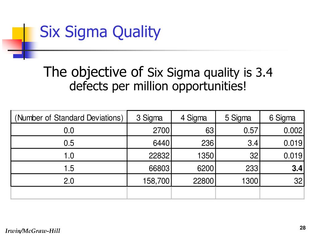 Six Sigma Quality