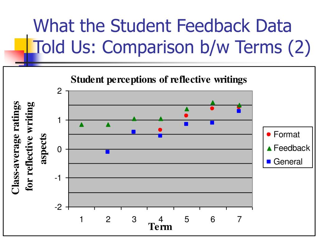 What the Student Feedback Data Told Us: Comparison b/w Terms (2)