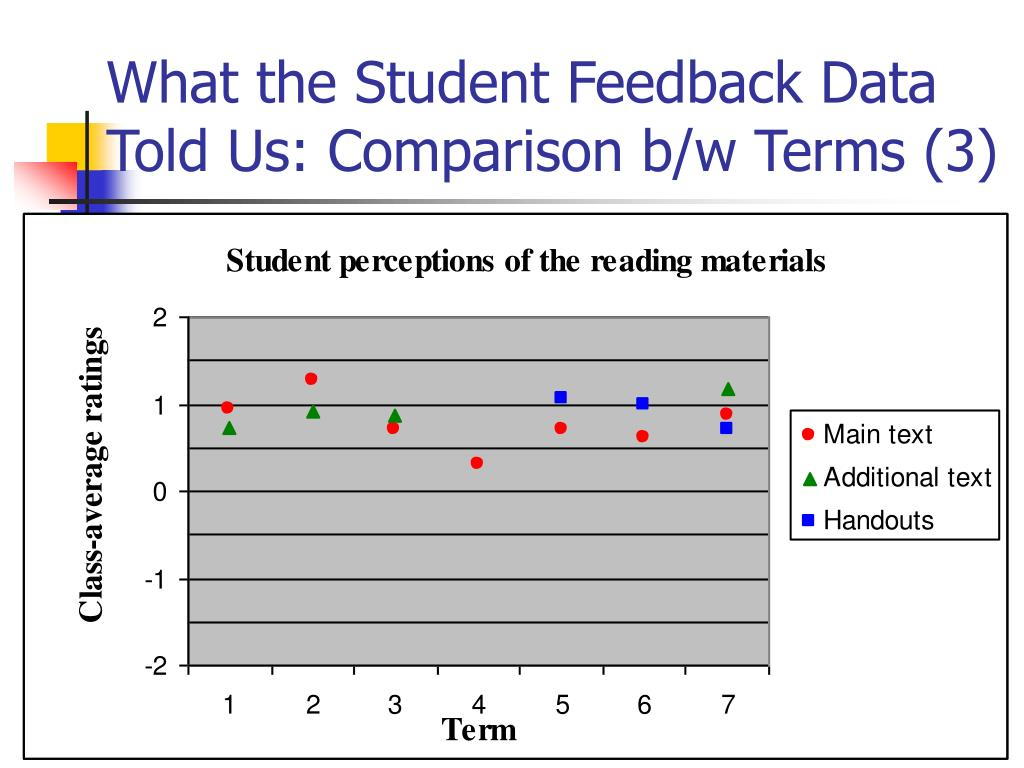 What the Student Feedback Data Told Us: Comparison b/w Terms (3)