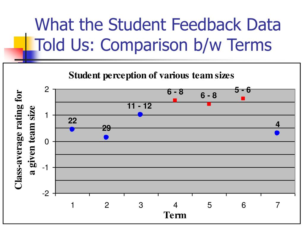 What the Student Feedback Data Told Us: Comparison b/w Terms