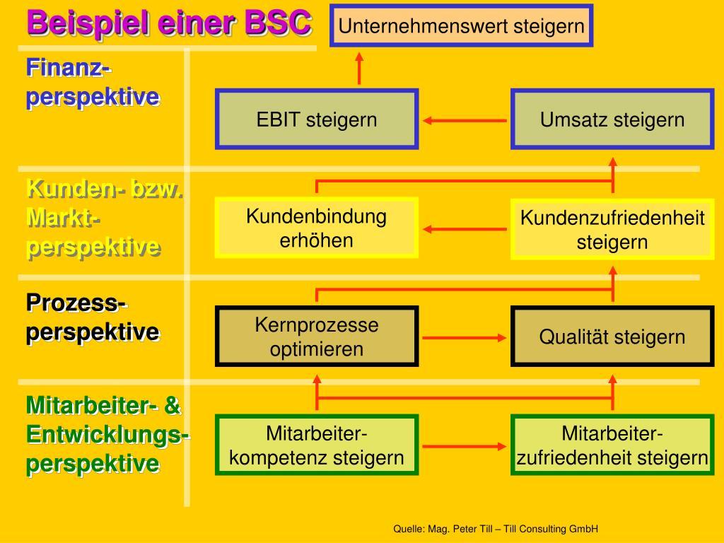 Beispiel einer BSC