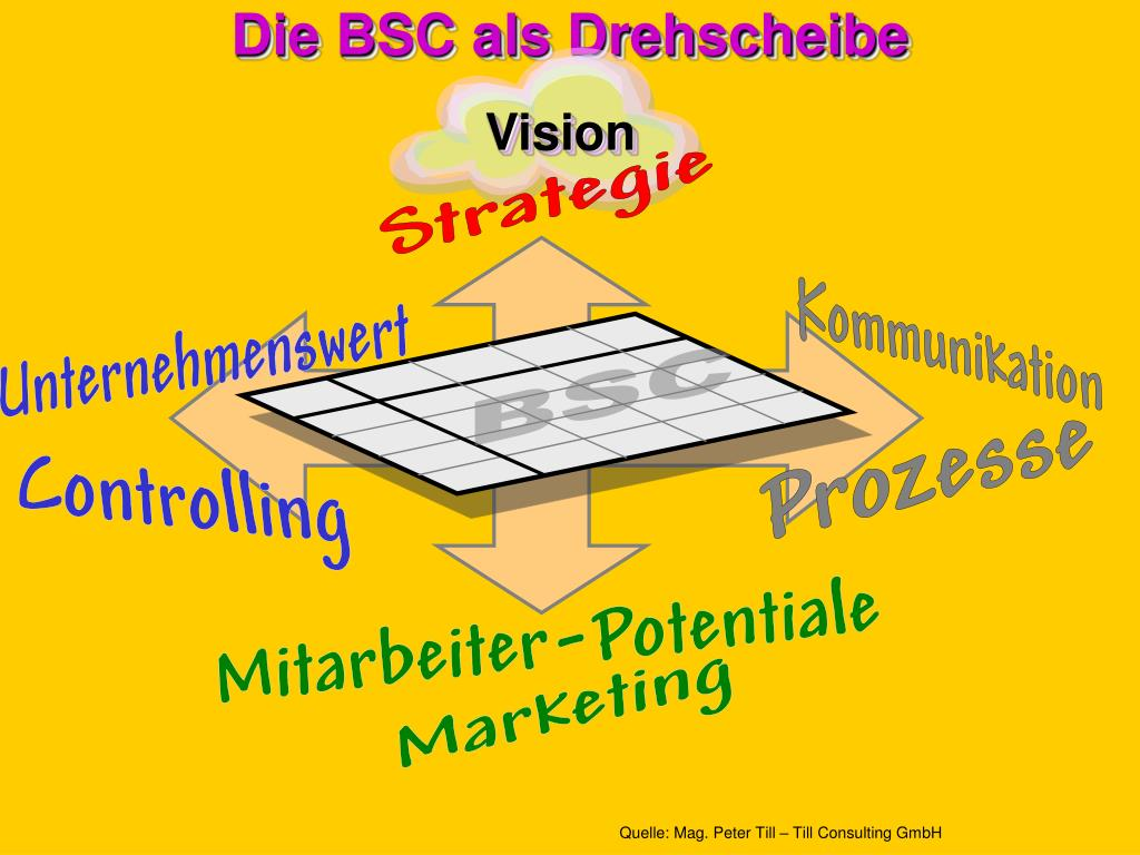 Die BSC als Drehscheibe