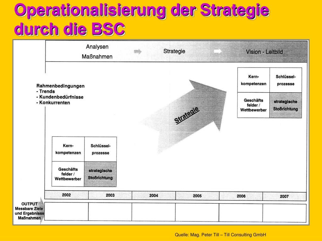 Operationalisierung der Strategie