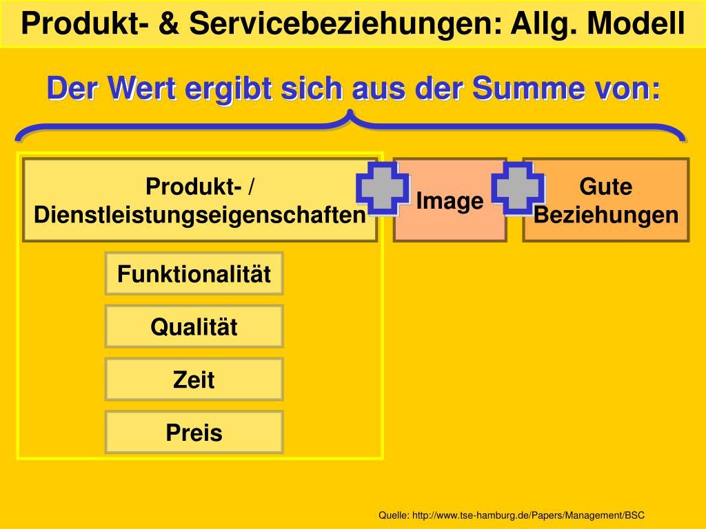 Produkt- & Servicebeziehungen: Allg. Modell