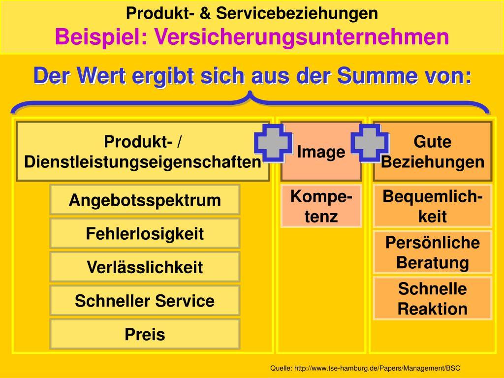 Produkt- & Servicebeziehungen